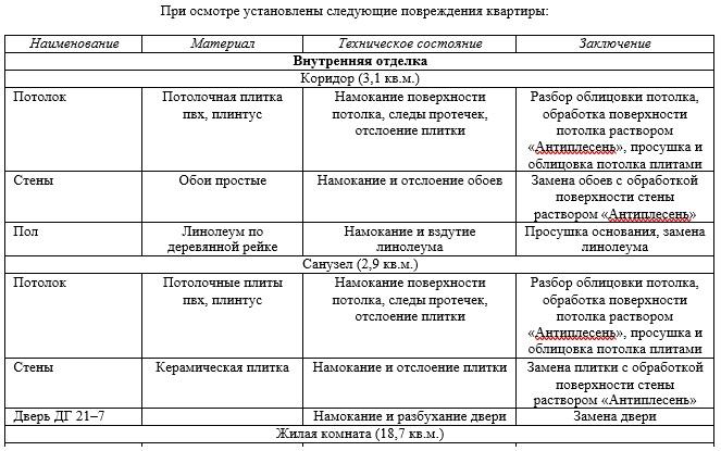 Учёт деффектов при составлении отчёта